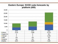 До 2024 г. в Източна Европа ще има над 26 милиона абонати на платени VoD услуги