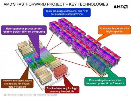 Следващите FX процесори на AMD ще излязат през 2016 г.