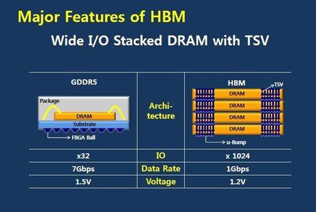 Процесорите AMD Carrizo ще поддържат High Bandwidth Memory