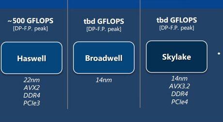 Излязоха детайли и за версиите на CPU чиповете Intel Skylake