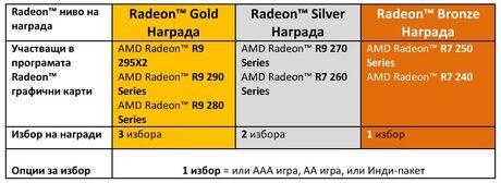 """AMD отново разширява """"Never Settle Forever"""" пакетите си"""