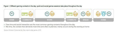 """Ericsson разкрива бъдещето на """"свързаните"""" игри"""