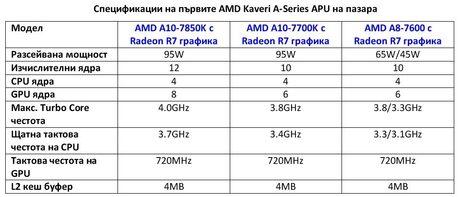 Започват продажбите на новите AMD A-Series APU чипове (Kaveri)
