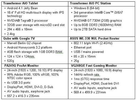 ASUS залага на нестандартни продукти за CES 2013