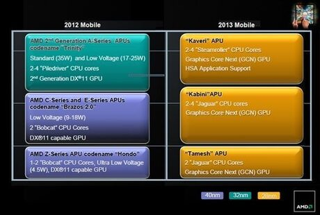 AMD ще гони по-силни позиции в таблетния сегмент с новите си APU чипове Kabini и Temash