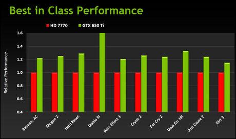 Видеокартата NVIDIA GeForce GTX 650 Ti е вече факт