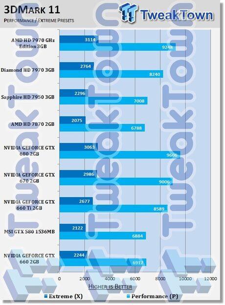 Видеокартите GeForce GTX 660 и GTX 650 ще дебютират на 12 септември