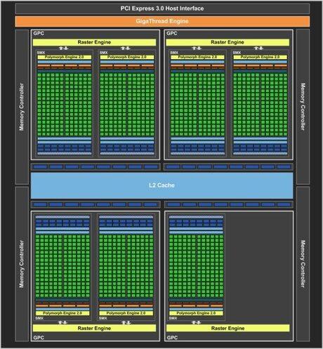 През август идва Kepler представителят от среден клас NVIDIA GeForce GTX 660 Ti