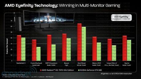 AMD представи ускорения си графичен флагман Radeon HD 7970 GHz Edition