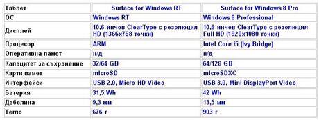 Surface концепцията на Microsoft се превъплъти в таблети