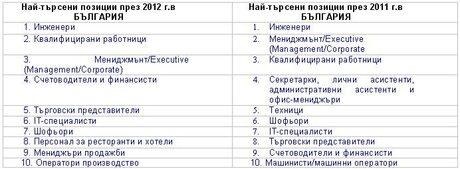 Инженерите са най-търсените кадри и през тази година, установи Manpower България