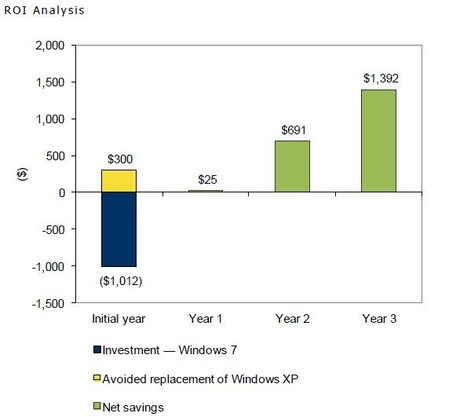 Поддръжката на един Windows XP компютър излиза 5 пъти по-скъпо от тази на РС с Windows 7