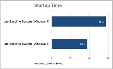 Windows 8 Consumer Preview бие Windows 7 в повечето тестове за производителност