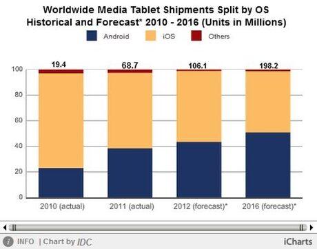 """""""По-силни от очакваното"""" продажби отбелязва глобалният пазар на таблети, според IDC"""