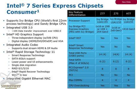 """""""Native"""" поддръжка за USB 3.0 ще има в Intel 7 Series чипсетите"""