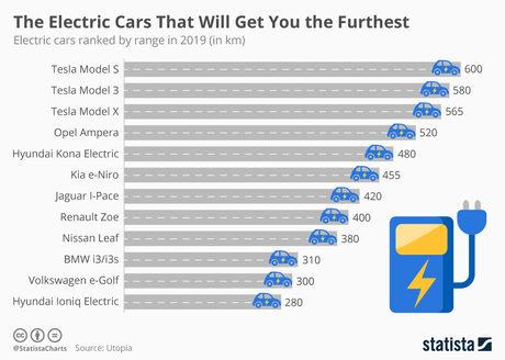 С Model 3 Tesla ускори навлизането на електромобили на пазара