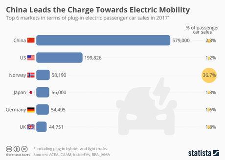 37% от новите коли в Норвегия са електромобили