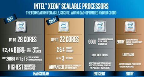 Intel подсили позициите си в ЦОД с платформата Xeon Scalable Processor