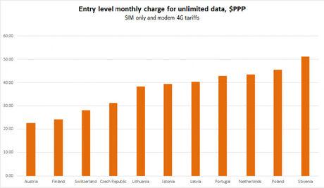LTE тарифите в Европа са по-добри в Западна Европа
