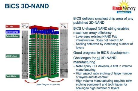 Toshiba представи нов 3D флаш чип, който съхранява до 1TB