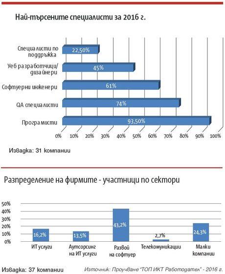 """""""Топ ИКТ Работодател"""" 2016 - демографска информация и данни за ангажираността"""