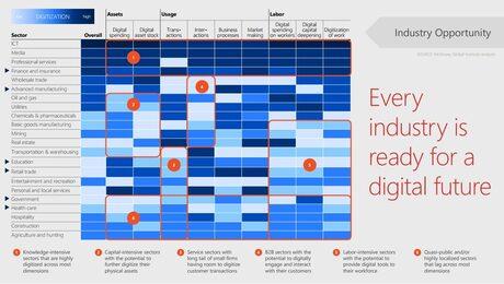 Microsoft: Дигиталната трансформация трябва да променя и мисленето