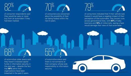 До 2020 свързаната кола ще плаща за паркинг и гориво
