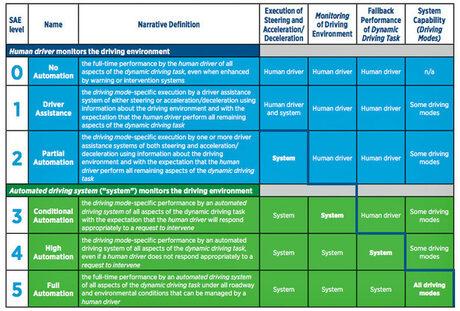 Delphi и Mobileye ще имат през 2019 г. самоуправляваща се система