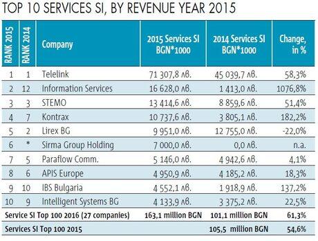31,4% ръст отчете проектният бизнес през 2015 г.