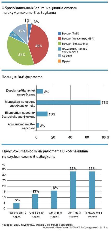"""""""ТОП ИКТ Работодател"""" 2015 – основна демографска информация и данни за ангажираността"""