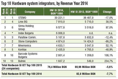 С 8% нарасна пазарът за системна интеграция през 2014 г.