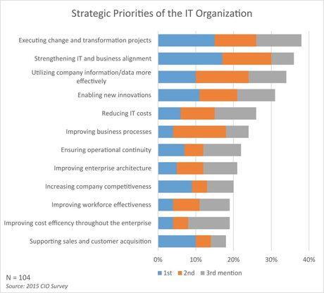 Бизнесът с повече технологични проекти от ИТ отделите в ЦИЕ