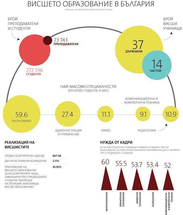 Висшето образование в БългарияИзточници: НСИ; Рейтингова система на висшите училища