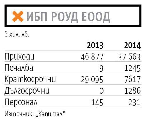 "Финансови резултати на ""ИПБ Роуд"""