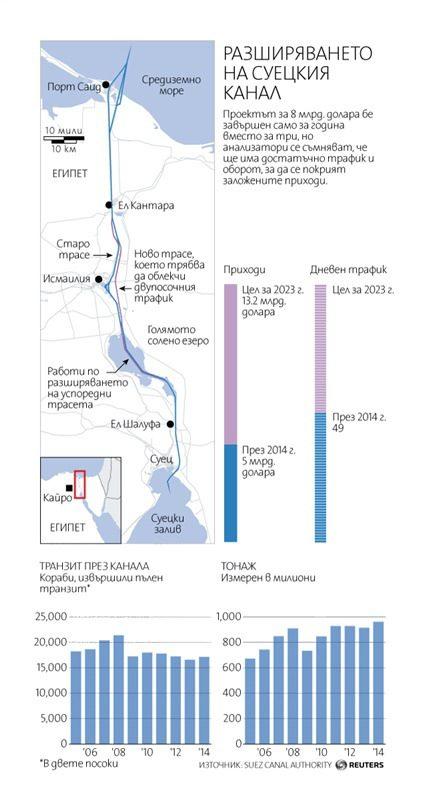 Разширяването на Суецкия канал