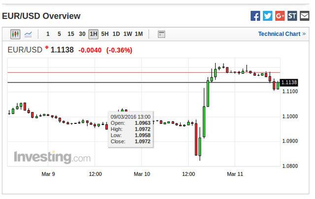 Реакцията на еврото след решенията на ЕЦБ