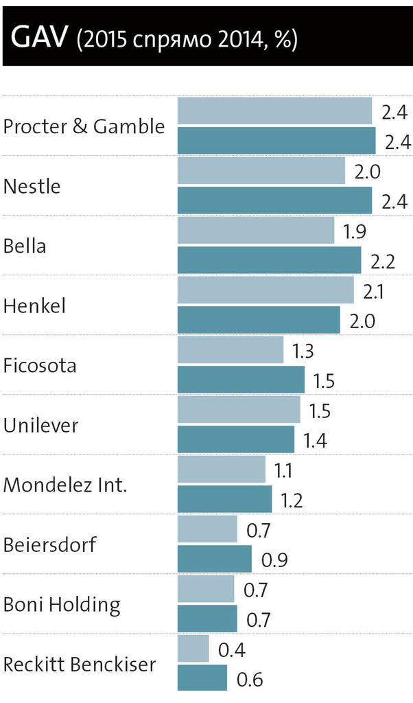 Топ 10 на най-промотиращите компании в България през 2015 г. по брутна рекламна стойност