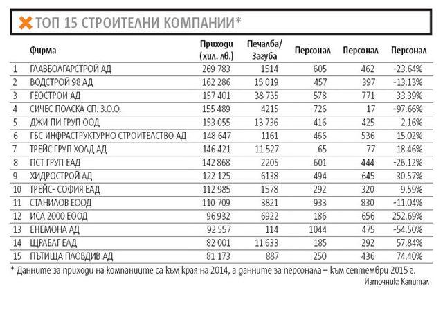 Топ 15 строителни компании в България