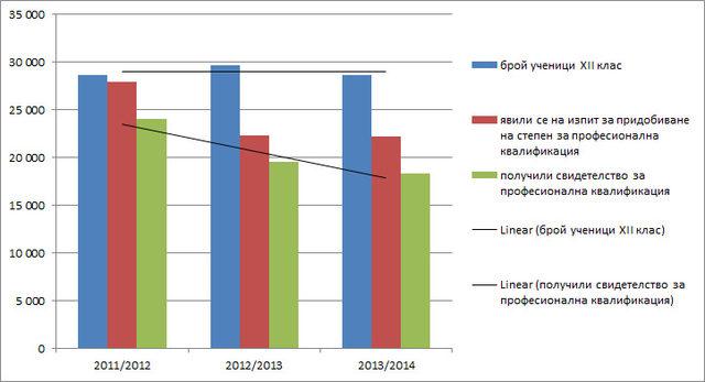 Броят ученици, посещаващи професионални училища се запазва в периода 2011-2014 г., но завършващите намаляват драстично