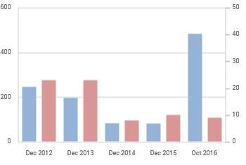 ЕБВР в България: проекти (червено) и суми (синьо)