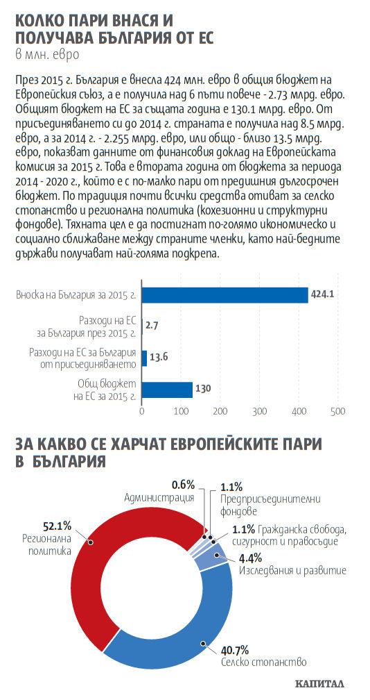 Колко пари внася и получава България от ЕС