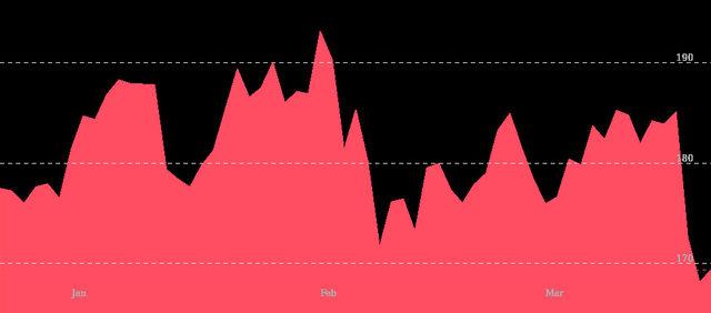 Движение на цените на акциите на Facebook от януари до март (в долари)