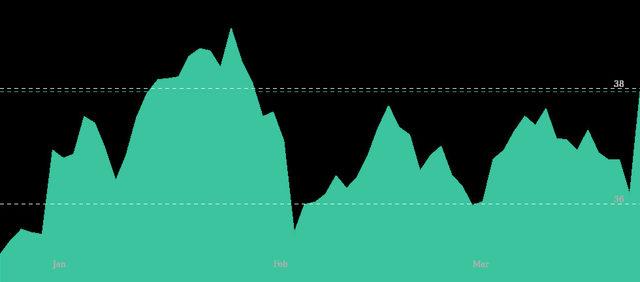 Цени на акциите на GlaxoSmithKline (в долари)