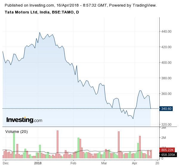 Движение на акциите на собственика на британската компания - Tata Motors (в долар за брой)