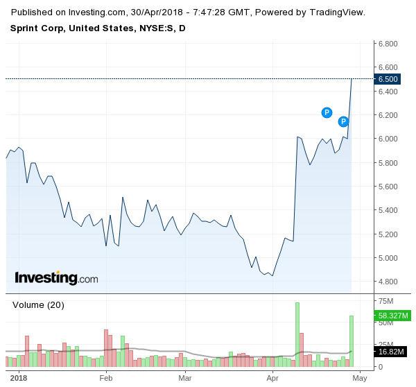 Движение на акциите на Sprint (в долар за брой)