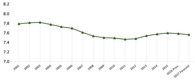 Площи с лозя (в млн. хектари) по света, включително такива, които още не дават реколта