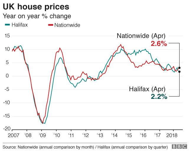 Движение на цените на жилищата във Великобритания (годишна промяна, в %)