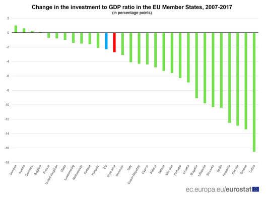 Промяна в дела на инвестициите от БВП в страните членки за периода 2007 - 2017 г.