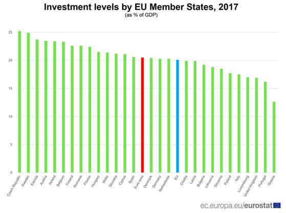 Дял на инвестициите от БВП в страните от ЕС през 2017 г.
