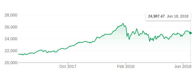 Индексът Dow Jones в последната година
